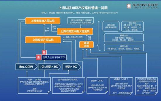 2018年上海法院关于调整基层法院知识产权案件、 行政案件和未成年人刑事案件集中管辖的公告